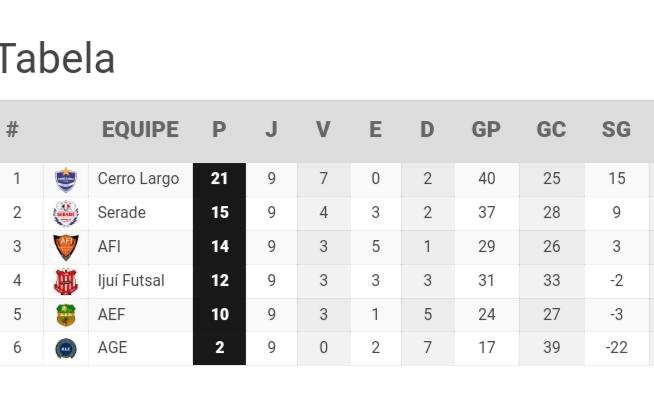 AEIF recebe Serade de São Borja para avançar de fase na Liga Gaúcha 3