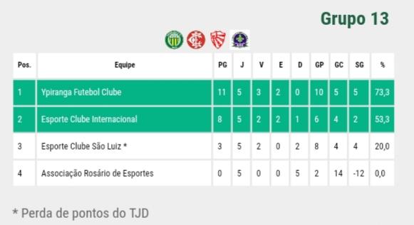 Por determinação do TJD/RS, FGF retira 6 pontos do São Luiz no estadual sub-17